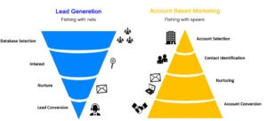 Tips for Account-Based Marketing Strategy