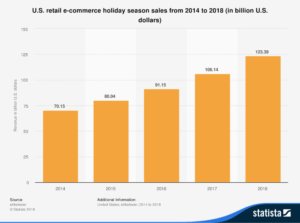 us-retail-holiday-ecommerce-sales