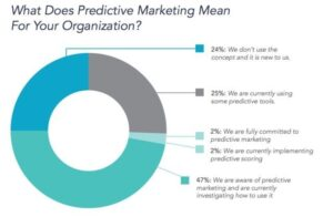 Predictive Marketing & Advertising