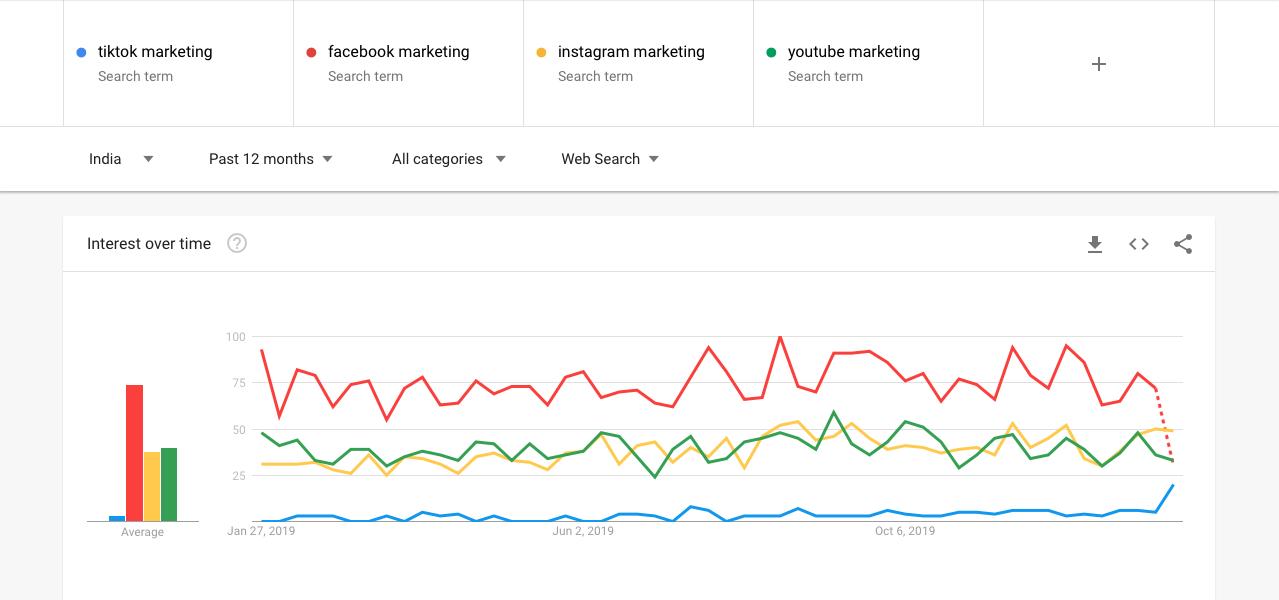 TikTok Marketing Comparison